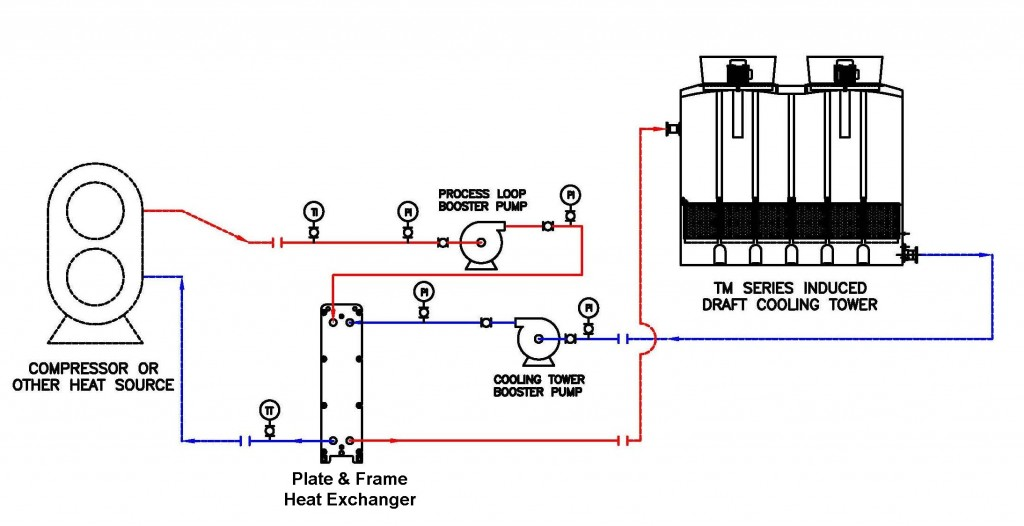 A diagram of how a closed loop system works.  A blue line, representing cold water runs from the induced draft cooling tower into the booster pump, into the plate and frame heat exchanger into the compressor or heat source.  A red line, representing hot water leaves the compressor or heat source and goes into the process loop booster pump, back into the plate and frame heat exchanger and finally enters back into the cooling tower.