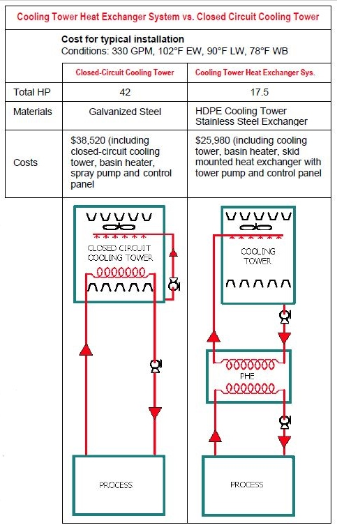1)	Cooling Tower Heat exchanger system vs. Closed Circuit Cooling Towers Chart that describes Total HP, Materials and Costs.